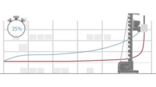 Ao determinar a rota ideal (azul) utilizando a navegação de armazém da Linde Material Handling, é possível economizar até 25% de tempo.