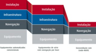 Cost comparison from Linde automated solutions in comparison to other automated solutions