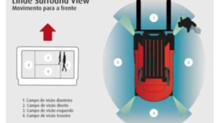 Visão de 360 graus em volta do empilhador
